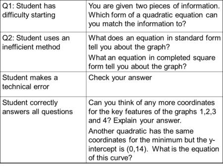 Q1: Student has difficulty starting You are given two pieces of information. Which form of a quadratic equation can you match the information to? Q2: Student.