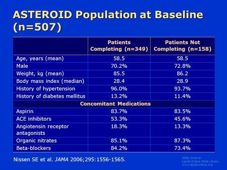 Slide Source: Lipids Online Slide Library www.lipidsonline.org ASTEROID Population at Baseline (n=507) Patients Completing (n=349) Patients Not Completing.