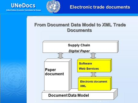 From Document Data Model to XML Trade Documents From Document Data Model to XML Trade Documents Electronic trade documents Document Data Model Supply Chain.