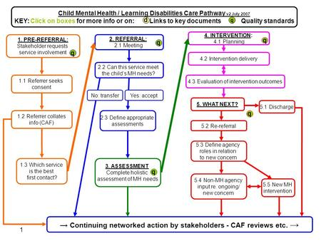 1 Child Mental Health/Learning Disabilities Care Pathway v2 July 2007 2. REFERRAL: 2.1 Meeting → Continuing networked action by stakeholders - CAF reviews.