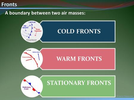 Mr. Fetch's Earth Science Classroom Fronts COLD FRONTS WARM FRONTS STATIONARY FRONTS A boundary between two air masses: