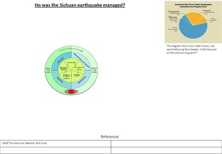 Ho was the Sichuan earthquake managed? 2009 The American National Red Cross References The diagram shows how NGO money was spent following the disaster,