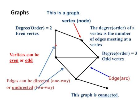 Graphs Edge(arc) Vertices can be even or odd or undirected (two-way) Edges can be directed (one-way) This graph is connected. Degree(order) = 3 Odd vertex.