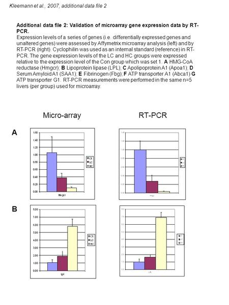 Kleemann et al., 2007, additional data file 2 Micro-array RT-PCR A B Additional data file 2: Validation of microarray gene expression data by RT- PCR.