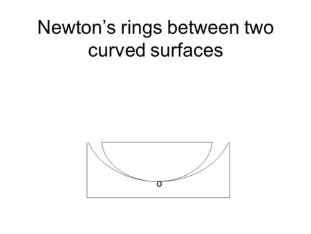 Newton's rings between two curved surfaces o. 0 A B CD P Q R1R1 R2R2 x Air film L t be the thickness of air film at point P is PQ. t = PQ = PL - QL.