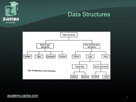 Data Structures academy.zariba.com 1. Lecture Content 1.Linear Data Structures 2.Trees and Graphs* 3.Dictionaries and Hash Tables 4.Homework 2.