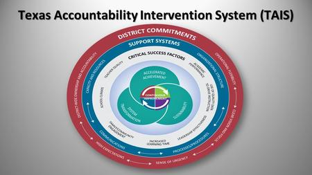 Texas Accountability Intervention System (TAIS). Data Process Reporting State Districts & Campuses IR or Met Standard Indexes & Safeguards Federal (ESEA.