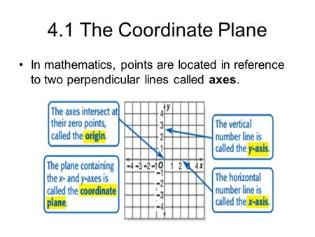 4.1 The Coordinate Plane In mathematics, points are located in reference to two perpendicular lines called axes.