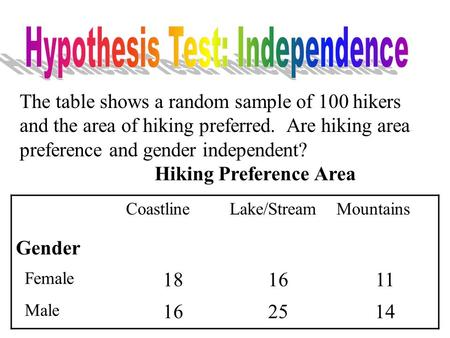 The table shows a random sample of 100 hikers and the area of hiking preferred. Are hiking area preference and gender independent? Hiking Preference Area.