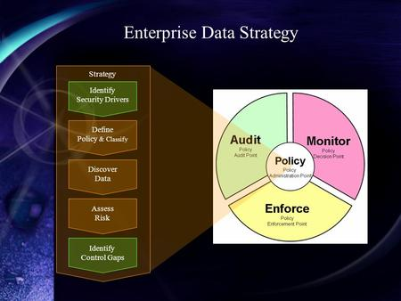 Enterprise Data Strategy Identify Security Drivers Define Policy & Classify Discover Data Assess Risk Identify Control Gaps Strategy.