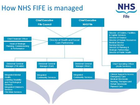 How NHS FIFE is managed Chief Executive Fife Council Chief Executive
