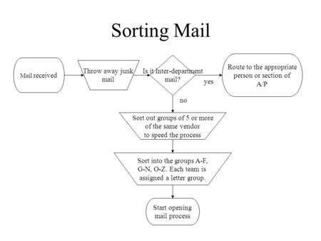 Sorting Mail Mail received Throw away junk mail Sort out groups of 5 or more of the same vendor to speed the process Is it Inter-department mail? yes Route.