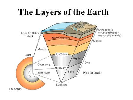 The Layers of the Earth. The Four Layers The Earth is composed of four different layers. The crust is the layer that you live on, and it is the most widely.