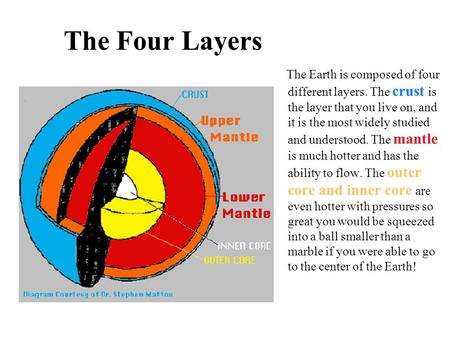 The Four Layers The Earth is composed of four different layers. The crust is the layer that you live on, and it is the most widely studied and understood.