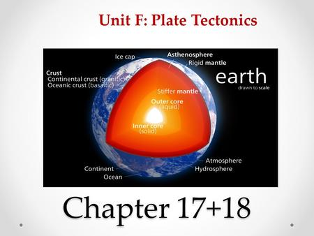 Chapter 17+18 Unit F: Plate Tectonics. Layers of the Earth 17.1 The three main layers that make up Earth are -The crust -Mantle -Core The crust is up.