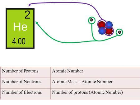 Number of ProtonsAtomic Number Number of NeutronsAtomic Mass – Atomic Number Number of ElectronsNumber of protons (Atomic Number)