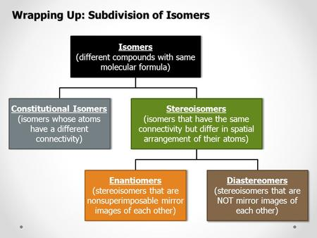 Wrapping Up: Subdivision of Isomers Isomers (different compounds with same molecular formula) Isomers (different compounds with same molecular formula)