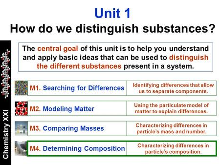 Chemistry XXI Unit 1 How do we distinguish substances? M1. Searching for Differences Identifying differences that allow us to separate components. M2.