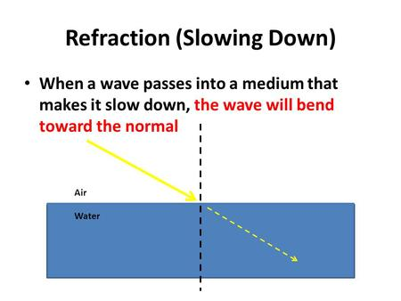 Refraction (Slowing Down) When a wave passes into a medium that makes it slow down, the wave will bend toward the normal Air Water.