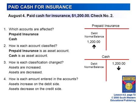 © 2000 South-Western Educational Publishing PAID CASH FOR INSURANCE Lesson 4-2, page 72 August 4. Paid cash for insurance, $1,200.00. Check No. 2. 1.Which.