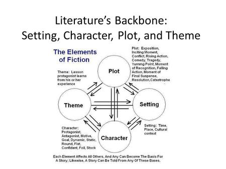 Literature's Backbone: Setting, Character, Plot, and Theme.