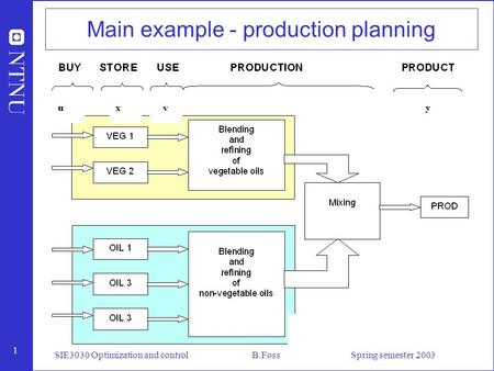1 SIE3030 Optimization and control B.Foss Spring semester 2003 Main example - production planning.