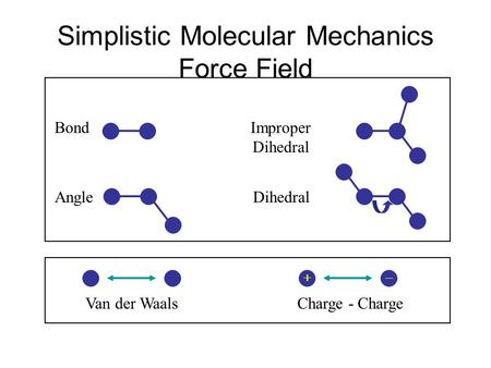 Simplistic Molecular Mechanics Force Field Van der WaalsCharge - Charge Bond Angle Improper Dihedral  