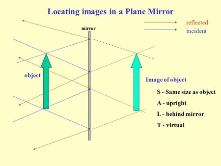 Locating images in a Plane Mirror object mirror Image of object S - Same size as object A - upright L - behind mirror T - virtual reflected incident.