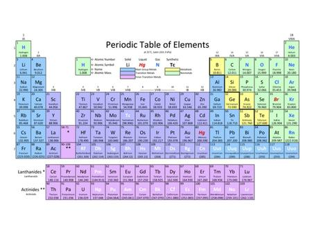 Add picture of periodic table. Periodic Table A chart that shows each of the known elements – the elements are grouped based on their properties.
