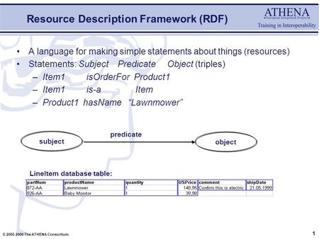 1 © 2005-2006 The ATHENA Consortium. Resource Description Framework (RDF) A language for making simple statements about things (resources) Statements: