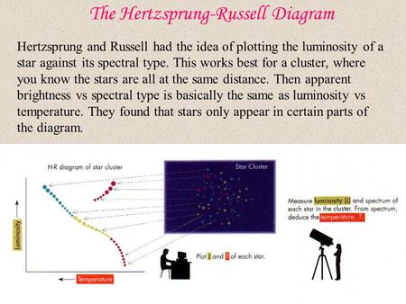 The Hertzsprung-Russell Diagram Hertzsprung and Russell had the idea of plotting the luminosity of a star against its spectral type. This works best for.