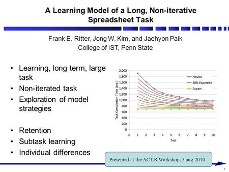 1 A Learning Model of a Long, Non-iterative Spreadsheet Task Frank E. Ritter, Jong W. Kim, and Jaehyon Paik College of IST, Penn State Presented at the.