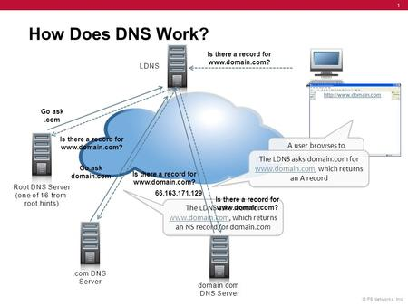 © F5 Networks, Inc. 1 How Does DNS Work?  A user browses to   A user browses to