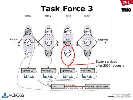 Task Force 3 Swap services after 2000 requests. Test bed setup TF3 Real HTTP IP traffic Orchestrator (composite service) Dispatcher Service registry +