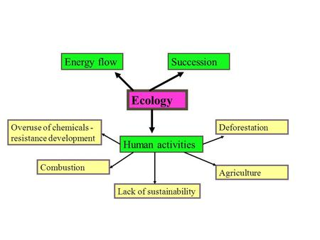 Ecology Energy flowSuccession Human activities Combustion Overuse of chemicals - resistance development Lack of sustainability Agriculture Deforestation.