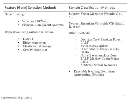 Feature (Gene) Selection MethodsSample Classification Methods Gene filtering: Variance (SD/Mean) Principal Component Analysis Regression using variable.