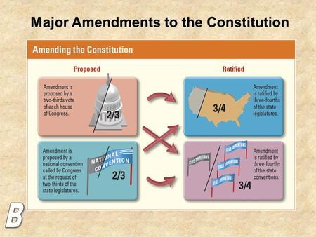 Major Amendments to the Constitution. The Constitution Has only been amended (changed) 27 times. The first 10: The Bill of Rights They're all important,