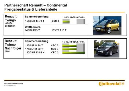 Car Dealer Business Europe Partnerschaft Renault – Continental Freigabestatus & Lieferanteile 1 © Continental AG Renault Twingo -X06 5è collection- Sommerbereifung.