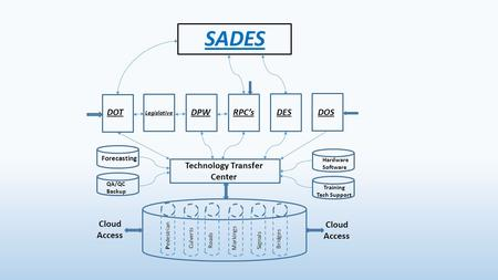 SADES DOT Legislative DPWRPC'sDESDOS Technology Transfer Center Hardware Software Training Tech Support Forecasting QA/QC Backup Pedestrian Culverts Roads.