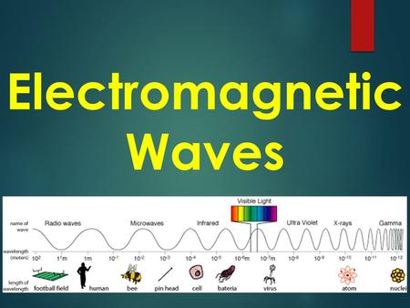 Electromagnetic Waves.  EM waves – waves that DO NOT need a medium to travel through, they can travel through a vacuum (empty space)  Examples of EM.