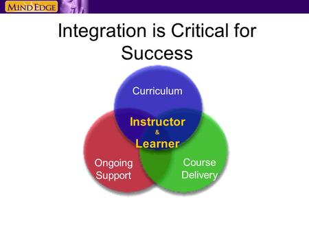 Integration is Critical for Success Curriculum Course Delivery Ongoing Support Instructor & Learner.