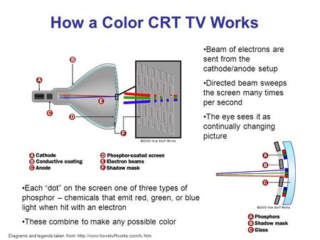 How a Color CRT TV Works Beam of electrons are sent from the cathode/anode setup Directed beam sweeps the screen many times per second The eye sees it.