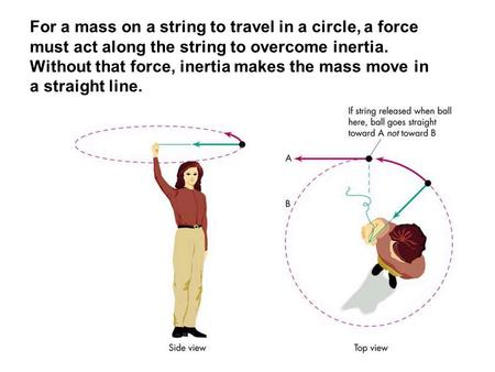 For a mass on a string to travel in a circle, a force must act along the string to overcome inertia. Without that force, inertia makes the mass move in.