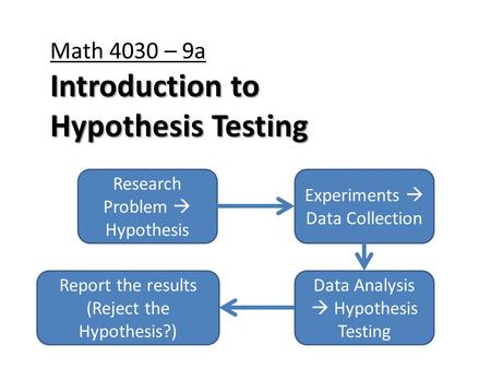 Introduction to Hypothesis Testing Math 4030 – 9a Introduction to Hypothesis Testing Research Problem  Hypothesis Experiments  Data Collection Data Analysis.