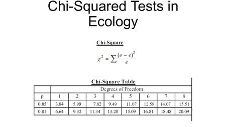 Chi-Squared Tests in Ecology. The Chi-Squared Test (  2 ) The chi-squared test is used to study differences between data sets. It is only used for frequencies.