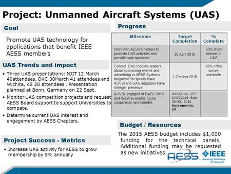 Progress Project Success - Metrics Goal Project: Unmanned Aircraft Systems (UAS) 1 MilestoneTarget Completion % Complete Work with AESS Chapters to promote.