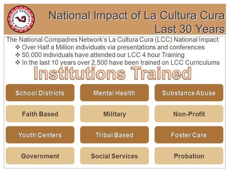 National Impact of La Cultura Cura Last 30 Years 1 The National Compadres Network's La Cultura Cura (LCC) National Impact:  Over Half a Million individuals.