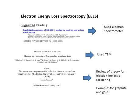 Electron Energy Loss Spectroscopy (EELS) Suggested Reading: Used electron spectrometer Used TEM Review of theory for elastic + inelastic scattering Examples.