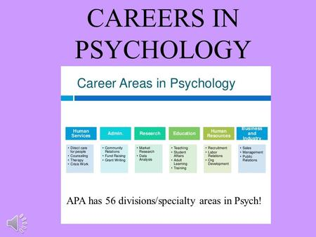 CAREERS IN PSYCHOLOGY APA has 56 divisions/specialty areas in Psych!