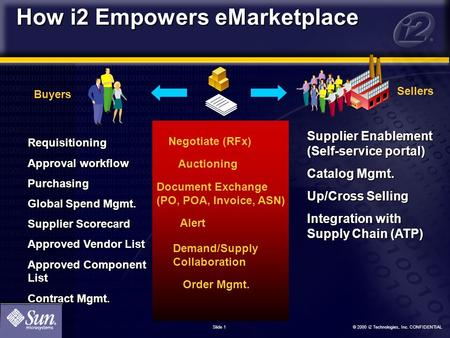 © 2000 i2 Technologies, Inc. CONFIDENTIAL Slide 1 How i2 Empowers eMarketplace Requisitioning Approval workflow Purchasing Global Spend Mgmt. Supplier.